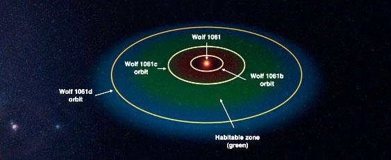 Система Wolf 1061. Изображение: UNSW Australia