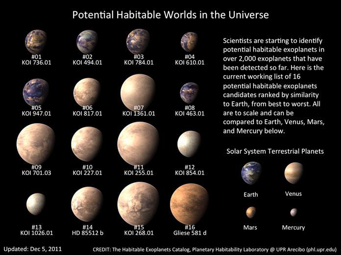 Возможные пригодные для жизни миры во Вселенной