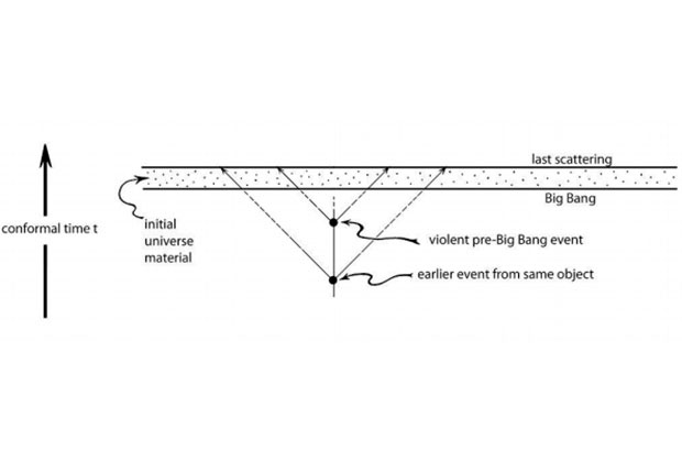 Эволюция мира в теории Пенроуза — Гурзадяна. Изображение: V. G. Gurzadyan, R. Penrose