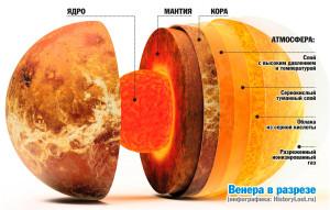 Венера в разрезе. Инфографика: HistoryLost.ru