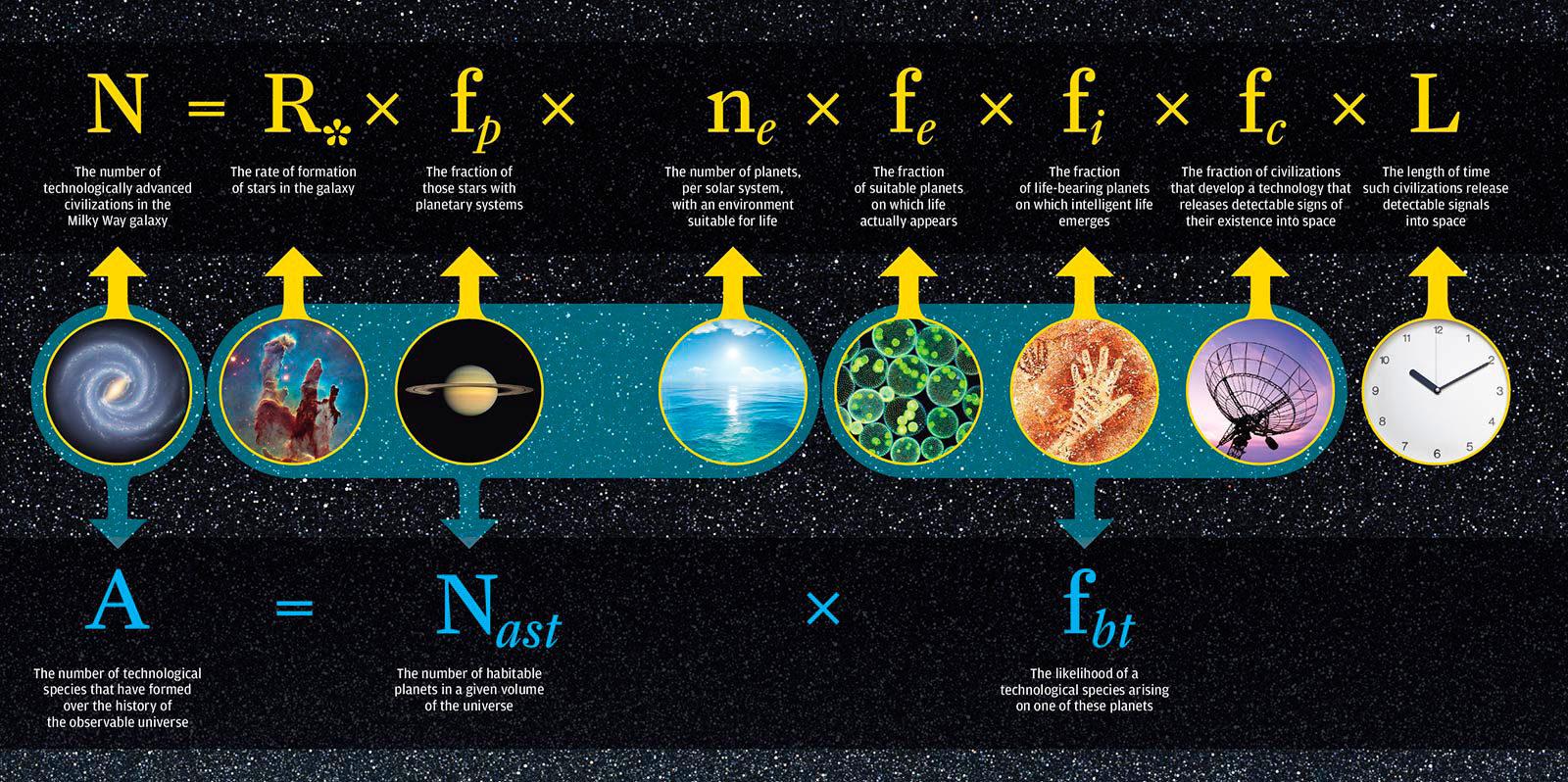Уравнение Дрейка и его модификация. Изображение: rochester.edu