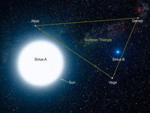 Сравнительные размеры Сириуса A, Сириуса B, нашего Солнца и нескольких других звёзд