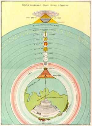 Схема мирового устройства, согласно «Божественной комедии»