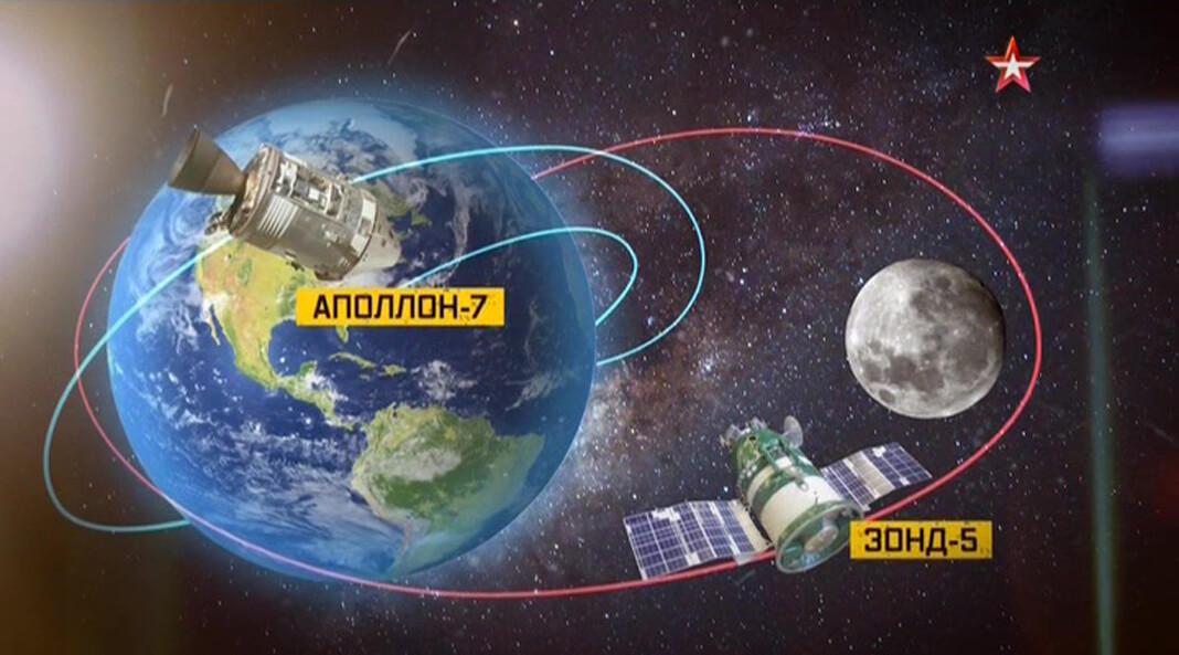 Схема полёта станций «Аполлон-7» и «Зонд-5»