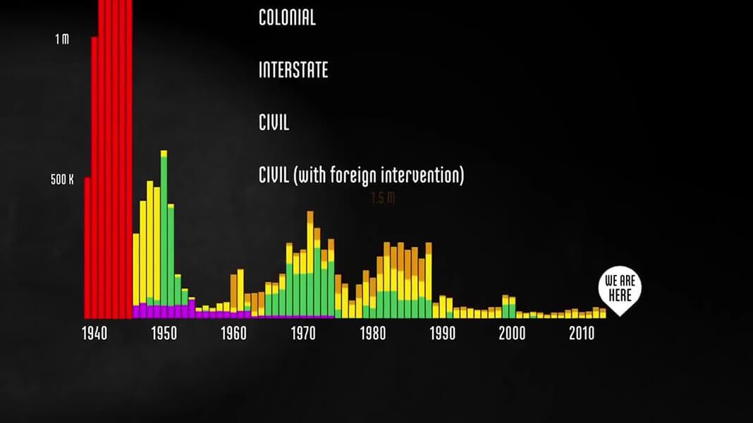 Гражданские войны двух типов: с иностранной интервенцией и без неё