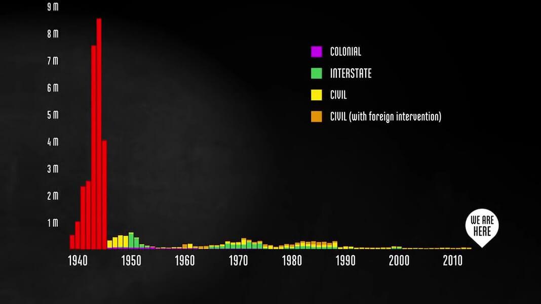 Современные боевые потери убитыми по сравнению со Второй мировой