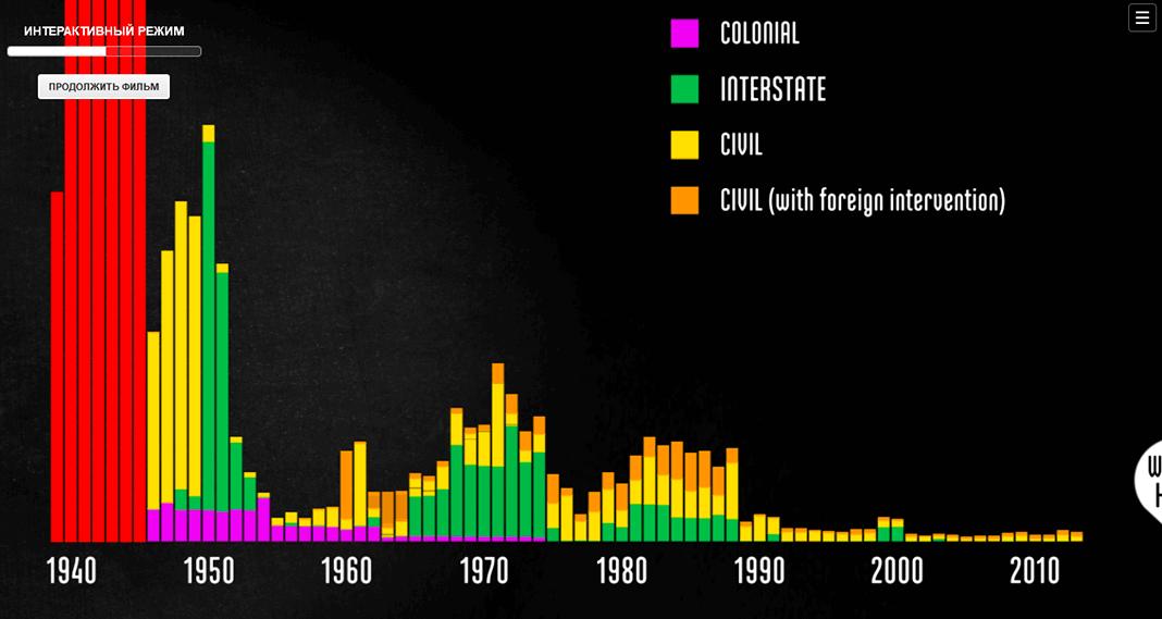 Потери среди военных в послевоенное время